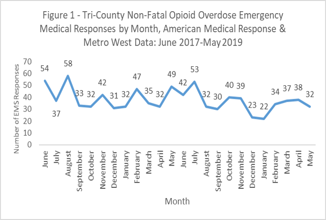 Tri-county non-fatal opioid overdose emergency medical services by month, american medical response and metro west data