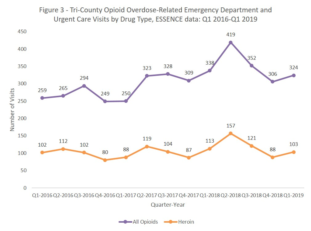 Tri-county opioid overdose-related emergency department and urgent care visits by drug type, ESSENCE Data