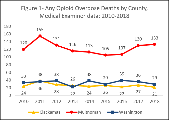 Any opioid overdose deaths by county, medical examiner data