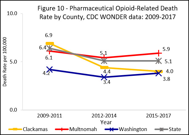 Graph showing pharmaceutical opioid overdose death rate by county, cdc wonder data: 2008-2016