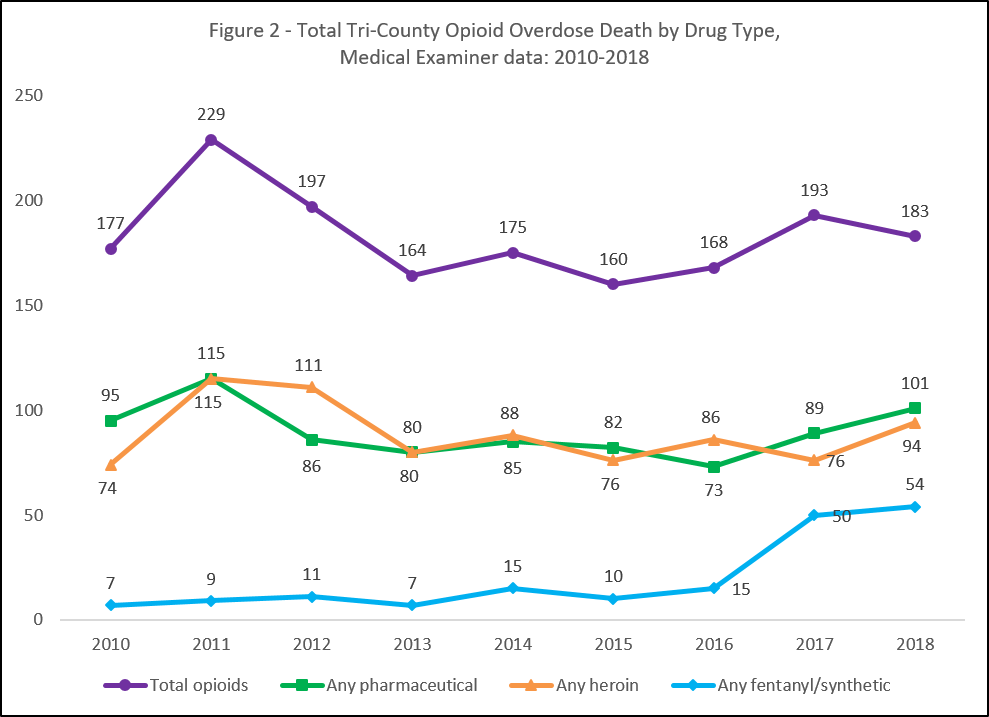 Total tri-county opioid overdose deaths by drug type, medical examiner data