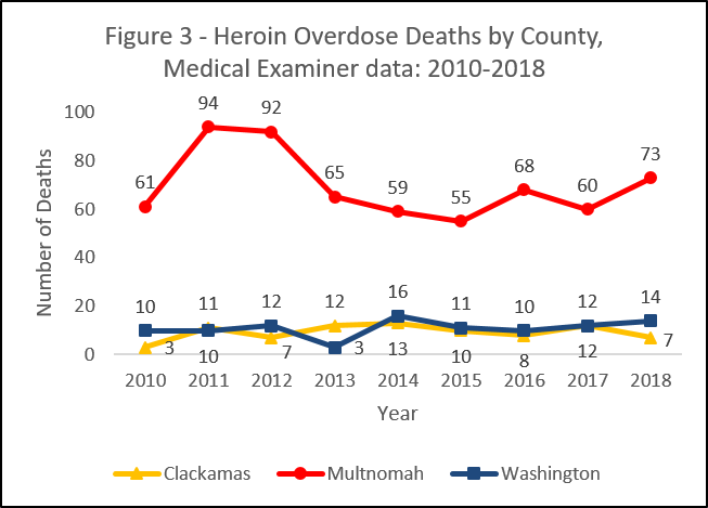 Graph showing heroin overdose deaths by county, medical examiner data: 2010-2016