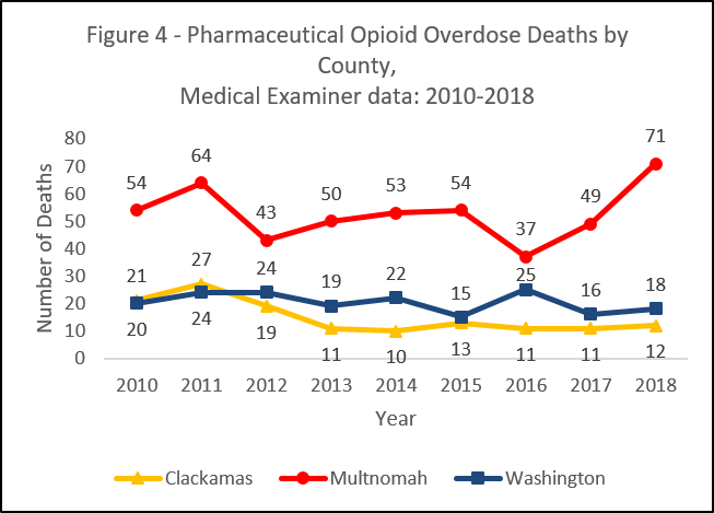 Graph showing pharmaceutical opioid overdose deaths by county, medical examiner data: 2010-2016