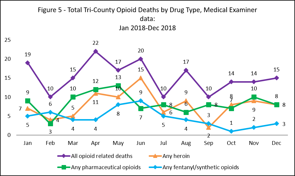 Graph showing total tri-county opioid deaths by drug type, medical examiner data: Jan 2017-Oct 2017