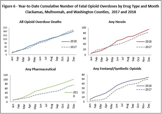 Year-to-date cumulative number of fatal opioid overdoses by drug type and month