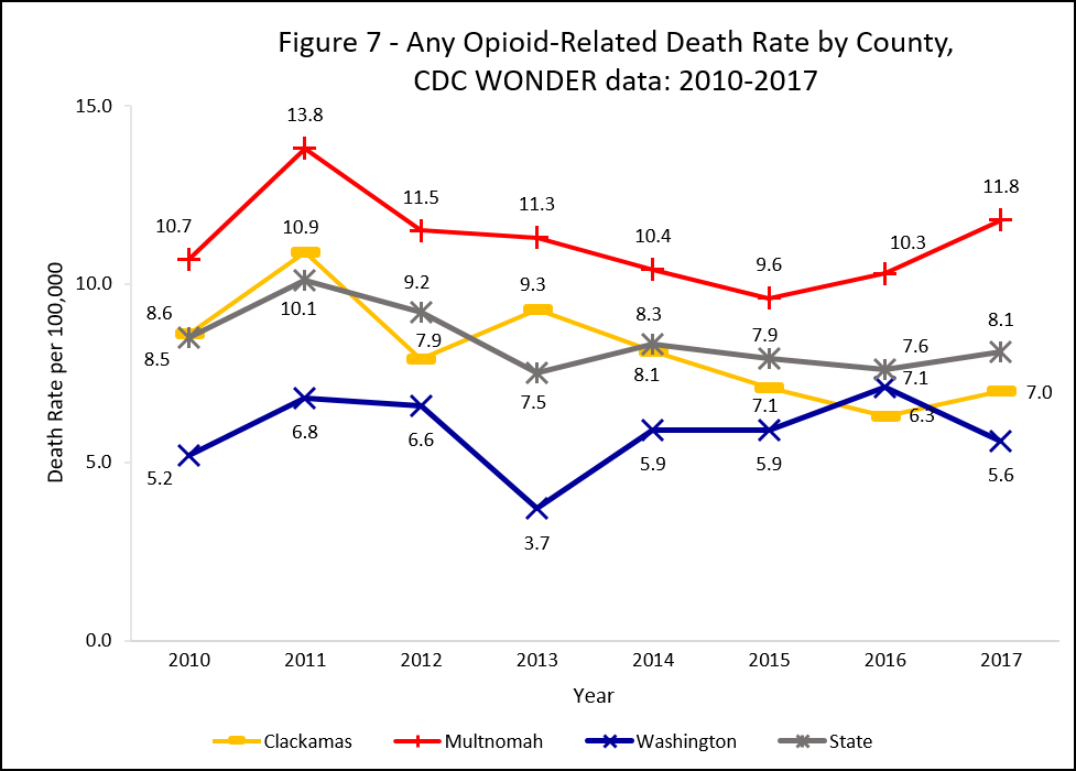 Graph showing opioid overdose death rate by county, CDC WONDER data: 2010-2016