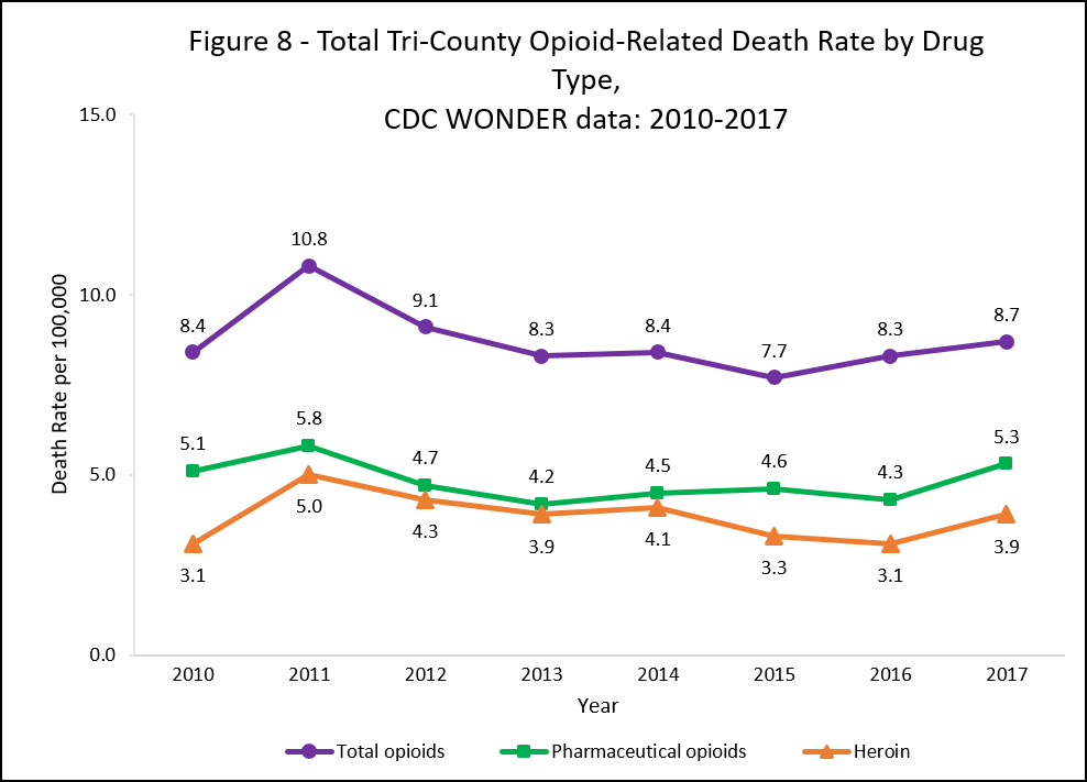 Graph showing total tri-county opioid overdose death rate by drug type, cdc wonder data: 2010-2016