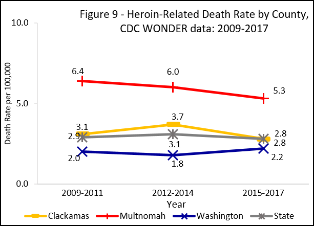 Graph showing heroin overdose death rate by county, cdc wonder data: 2008-2016